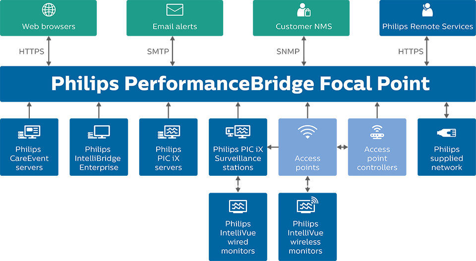 Philips PerformanceBridge Focal Point System Architecture Infographic
