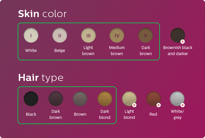 Skin color and hair type table